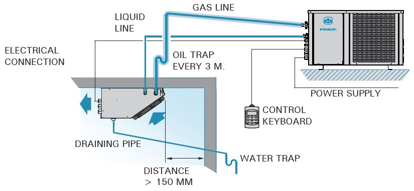 Intarsplit Axial Refrigeration Split Units Intarcon