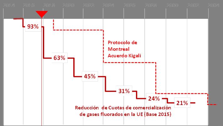 Calendario de reducción de cuotas de comercialización de refrigerantes