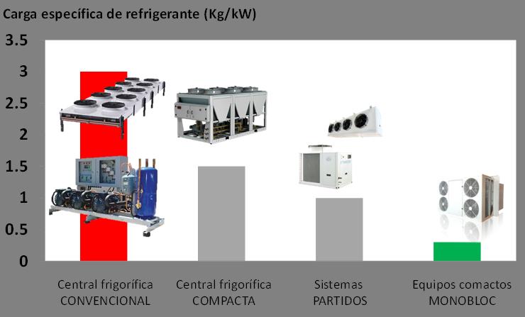 Reducción de carga de refrigerante en sistemas frigoríficos