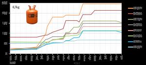 Evolución de precios de los refrigerantes