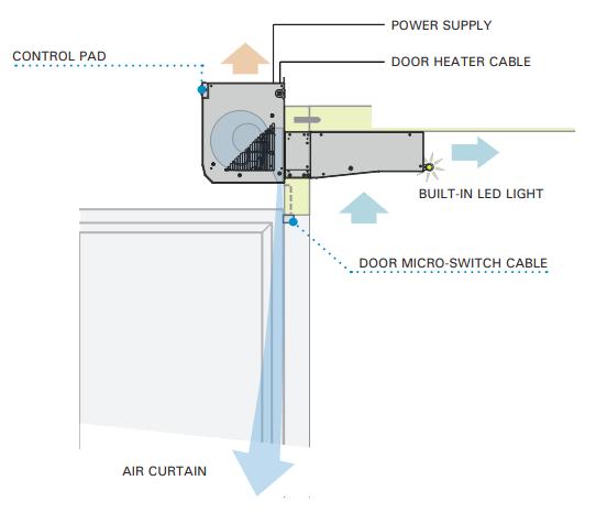 en-2021-esquema-equipo-puerta