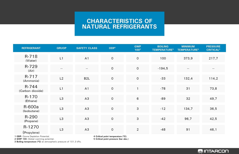 carateristicas-de-los-refrigerantes-naturales-en