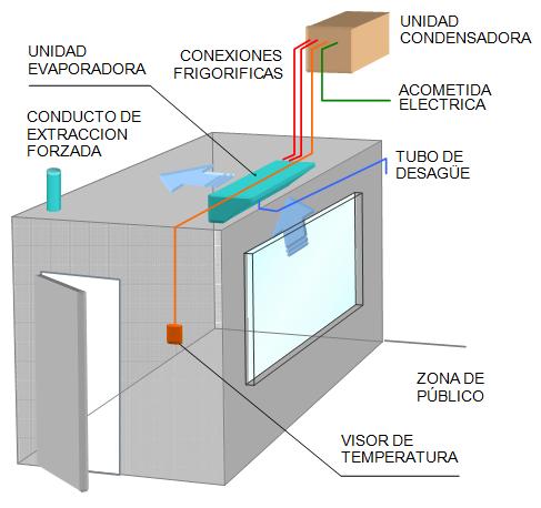 ILUSTRACIÓN: Sala de exposición de cadáveres - refrigeración de cadáveres
