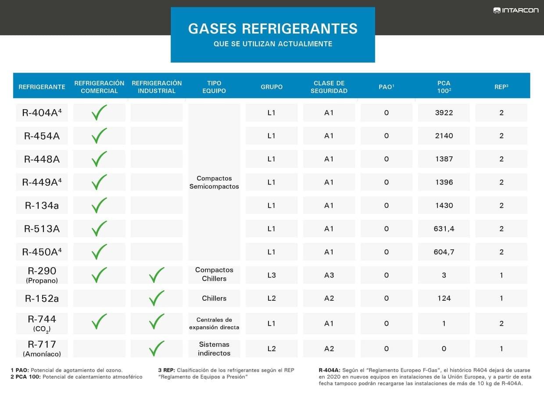 tabla gases refrigerantes mas utilizados-es