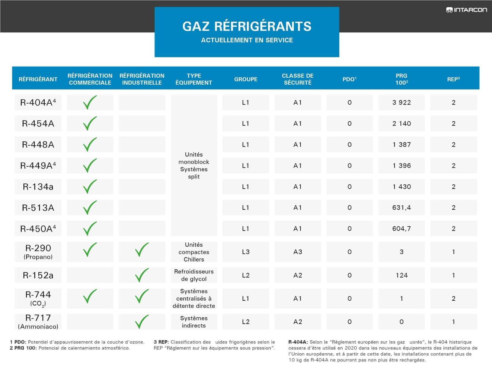 tableau-des-gaz-rrfrigrrants-les-plus-utilises-fr