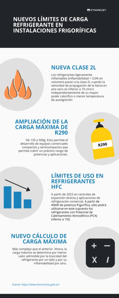 limites-de-carga-refrigerante-instalaciones-frigorificas