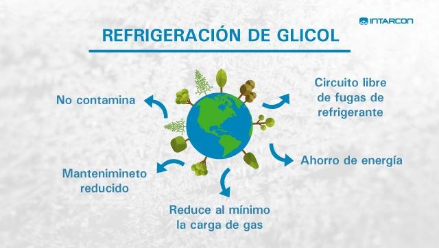 refrigeracion-con-glicol-640x362