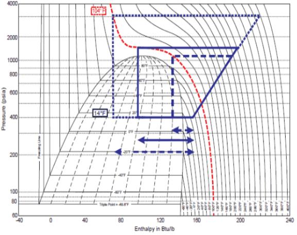presion-ciclo-transcritico-fr