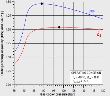 carga-de-refrigerante-presion-ciclo-trascritico