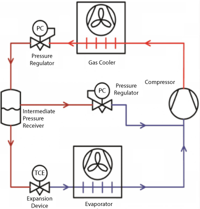 05-ciclo-transcritico-con-co2-comprimir-vapor-hasta-la-presión-del-gas-cooler-400x418-en