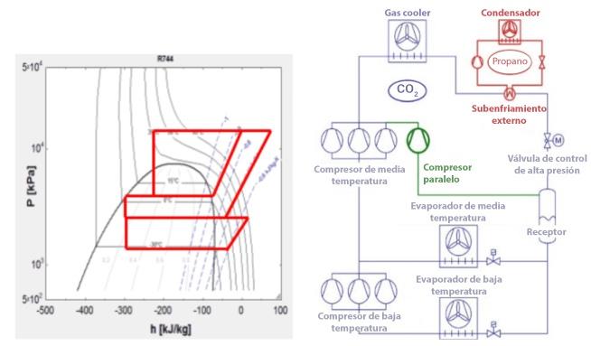 08-aumentar-eficiencia-con-co2-transcritico-compresor-paralelo-640x383-es