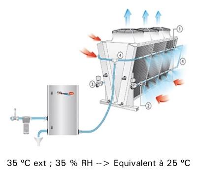 12-gas-cooler-adiabático-para-mejorar-la-eficiencia-en-refrigeracion-con-co2-400x353-fr
