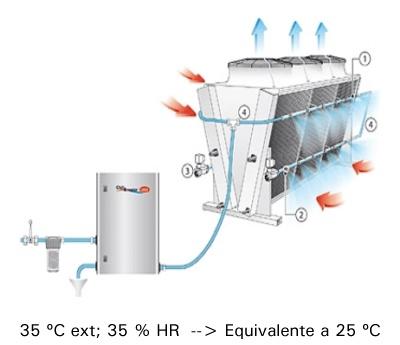 12-gas-cooler-adiabático-para-mejorar-la-eficiencia-en-refrigeracion-con-co2-400x353-es