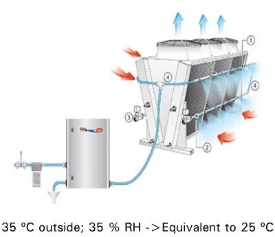 12-gas-cooler-adiabatico-para-mejorar-la-eficiencia-en-refrigeracion-con-co2-400x353-en