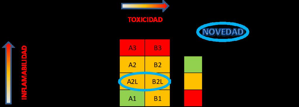 clasificacion-gases-inflambilidad-y-toxicidad-es