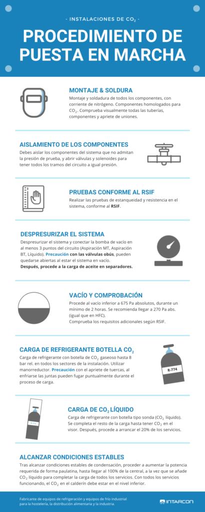 Procedimiento de puesta en marcha en una instalación de CO2 - Infografia - Intarcon