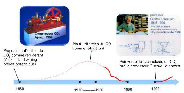 histoire de la réfrigération au CO2