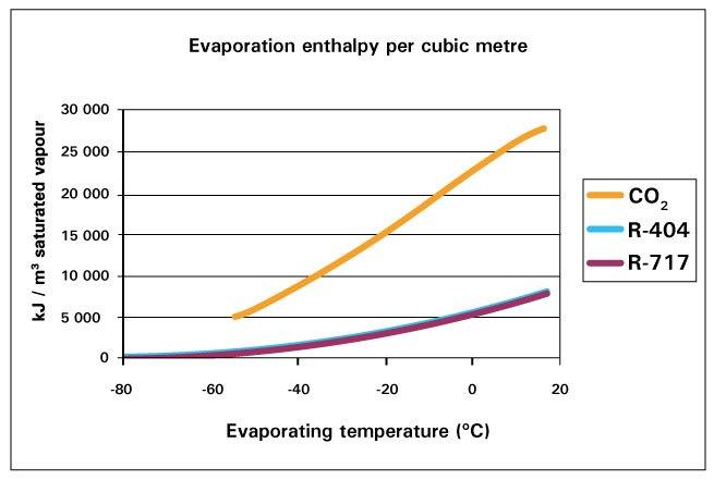 evaporation enthalpy