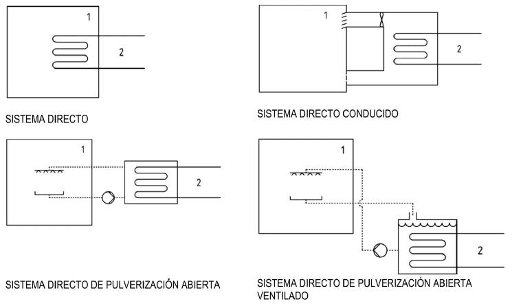 sistema-directo-rsif-es