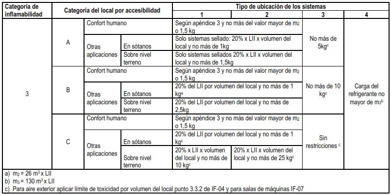 tabla-carga-maxima-inflamabilidad-2-es