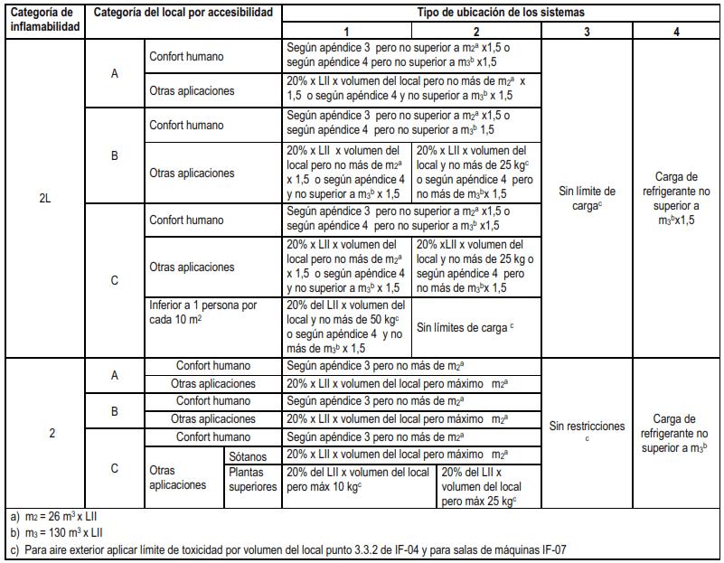 tabla-carga-maxima-inflamabilidad-1-es