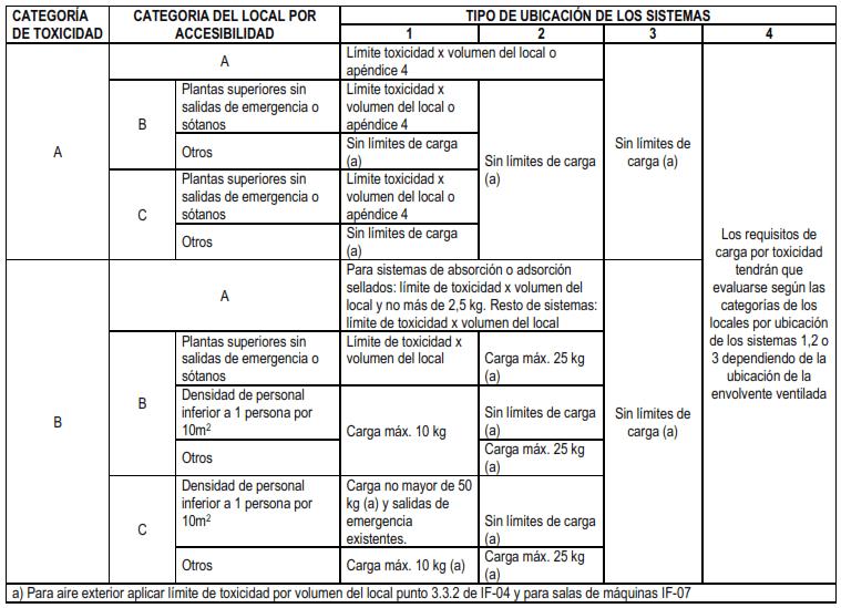 tabla-carga-maxima-toxicidad-es