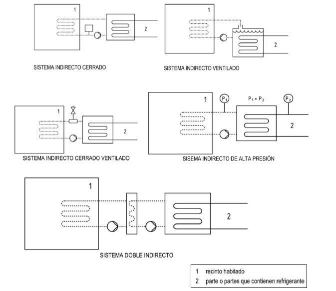 tipos de sistemas indirectos rsif INTARCON