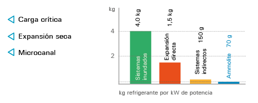 Las plantas ammolite poseen la más alta eficiencia energética, no solo por la elección del amoníaco como refrigerante, sino también por la selección de componentes de bajo consumo como los ventiladores electrónicos o los motores de imanes permanentes. Todo ello, permite obtener el mejor factor de eficiencia energética estacional (SEPR) del mercado conforme a la Directiva Europea de Ecodiseño. Ammolite es la solución de mercado de mayor sostenibilidad por su bajo consumo energético y nulo efecto invernadero directo.