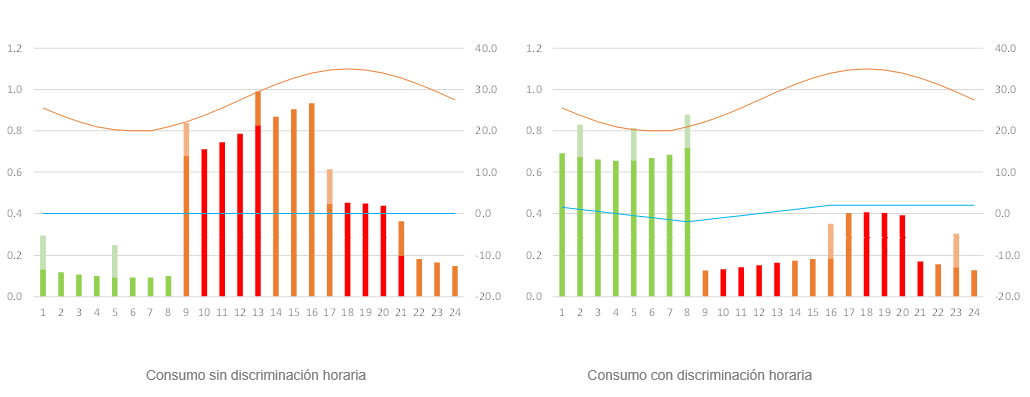 tablas-consumo-electrico-discriminacion-horaria-ES