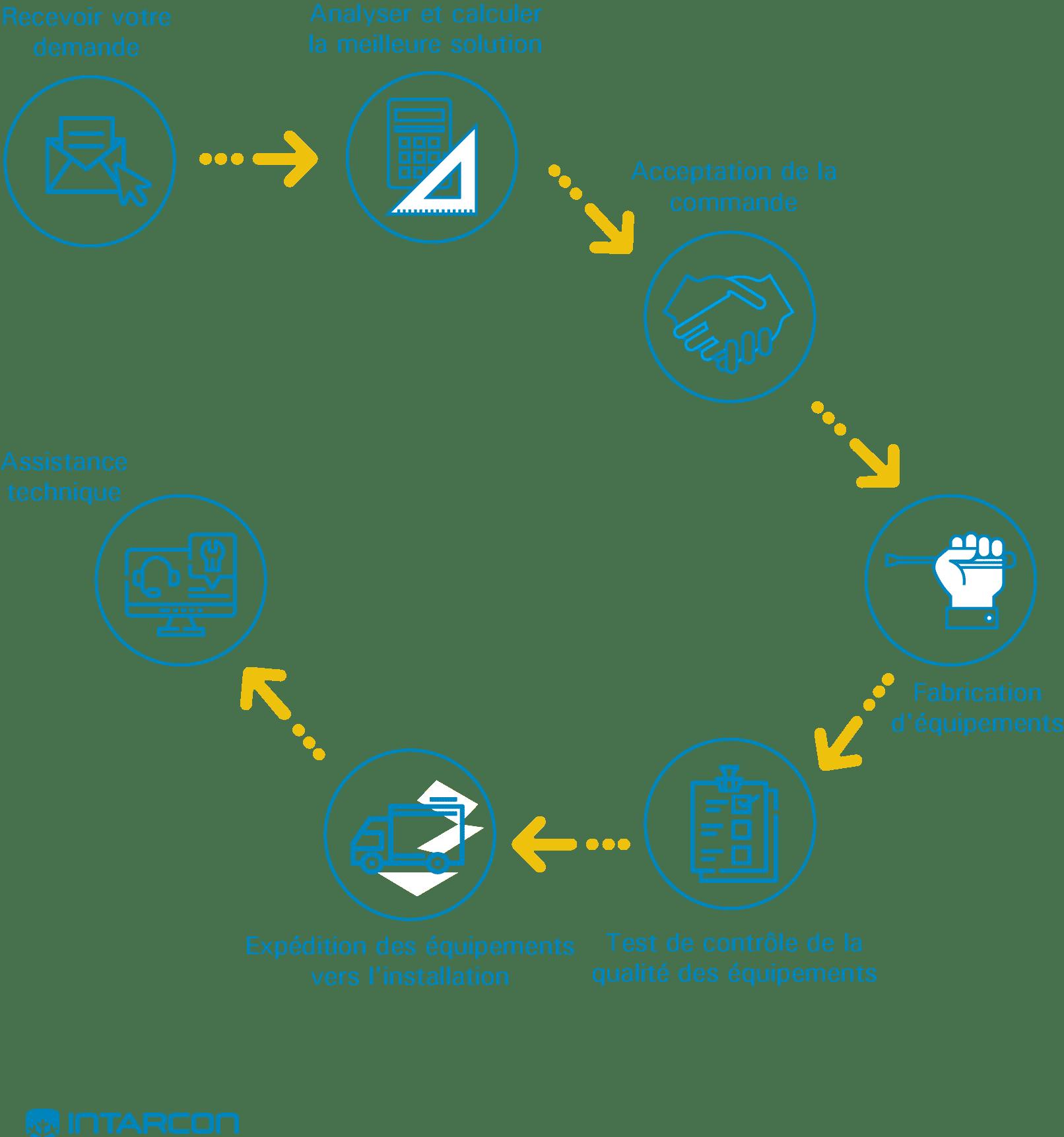processus-de-vente-INTARCON
