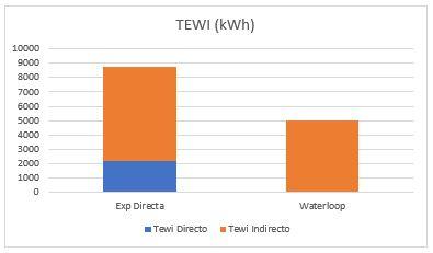 tewi-waterloop